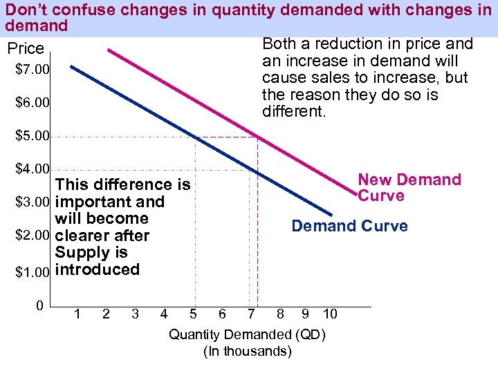 Don't confuse changes in quantity demanded with changes in demand Both a reduction in