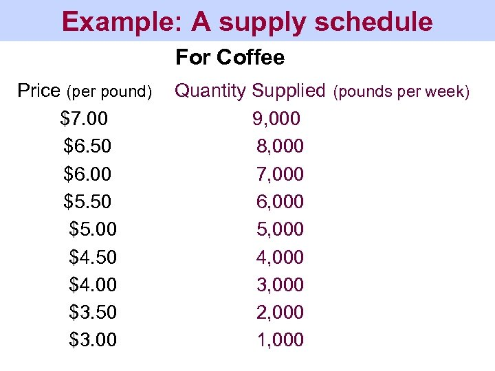 Example: A supply schedule For Coffee Price (per pound) $7. 00 $6. 50 $6.