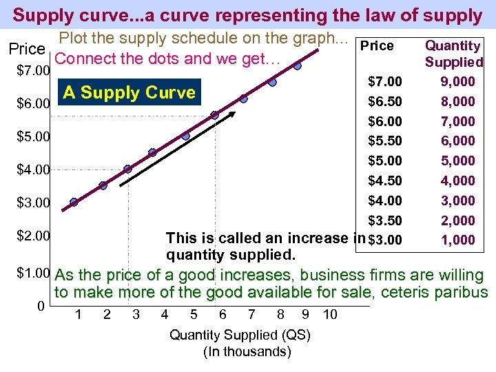 Supply curve. . . a curve representing the law of supply Plot the supply
