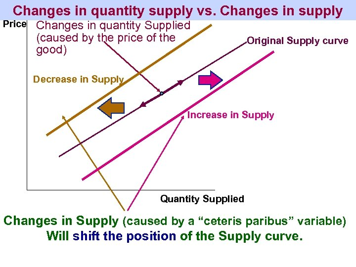 Changes in quantity supply vs. Changes in supply Price Changes in quantity Supplied (caused