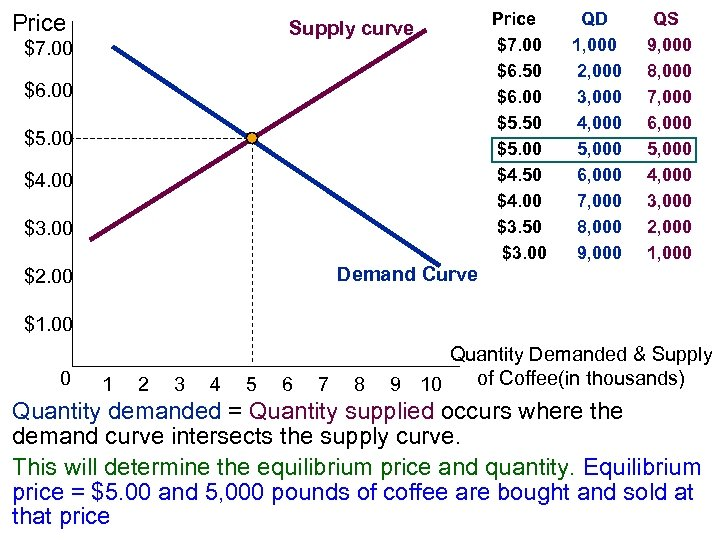 Price Supply curve $7. 00 $6. 00 $5. 00 $4. 00 $3. 00 Price