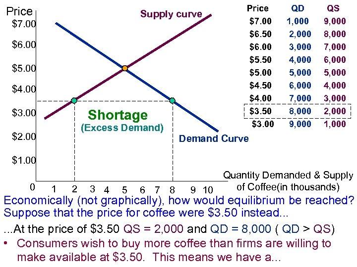 Price Supply curve $7. 00 $6. 00 $5. 00 $4. 00 $3. 00 Shortage