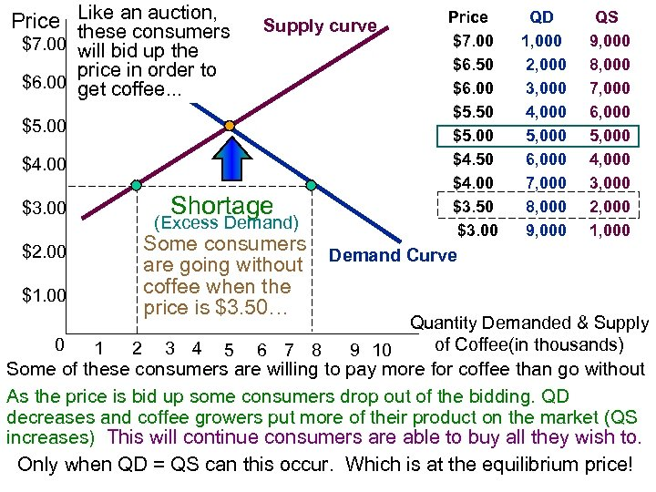Price Like an auction, these consumers $7. 00 will bid up the Supply curve