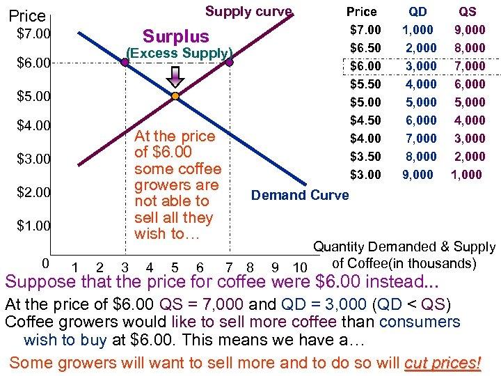 Supply curve Price $7. 00 Surplus (Excess Supply) $6. 00 $5. 00 $4. 00