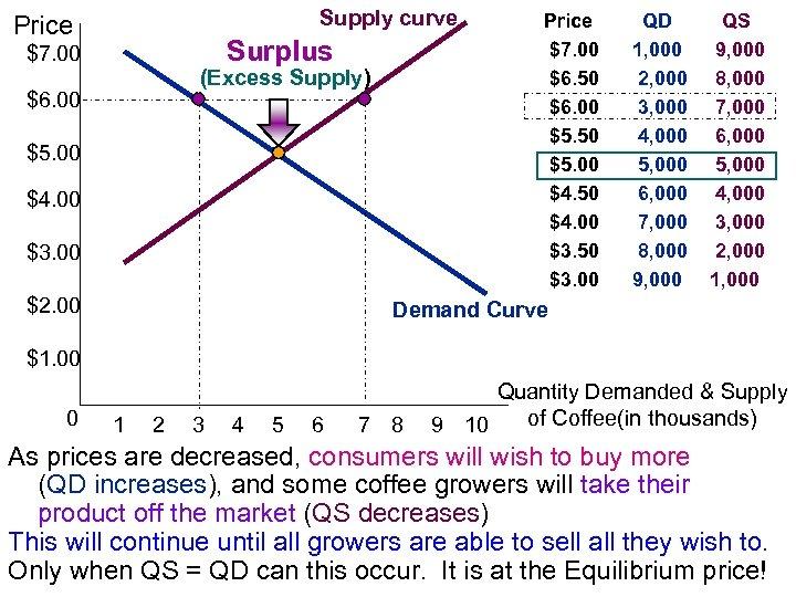 Supply curve Price Surplus $7. 00 (Excess Supply) $6. 00 $5. 00 $4. 00