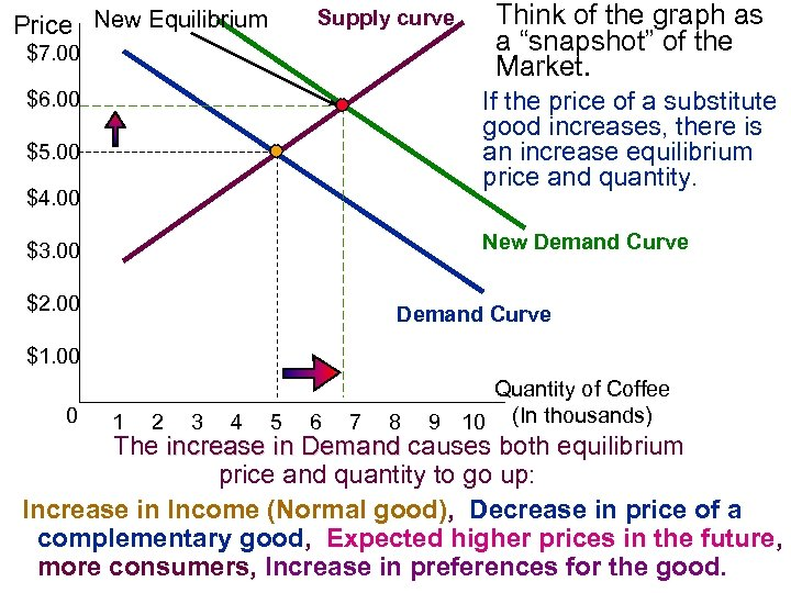 """Supply curve Price New Equilibrium $7. 00 Think of the graph as a """"snapshot"""""""