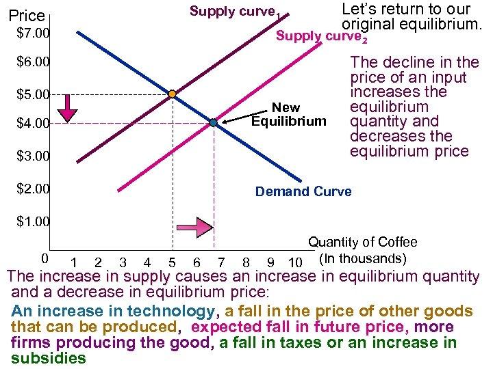 Supply curve 1 Price $7. 00 Let's return to our original equilibrium. Supply curve