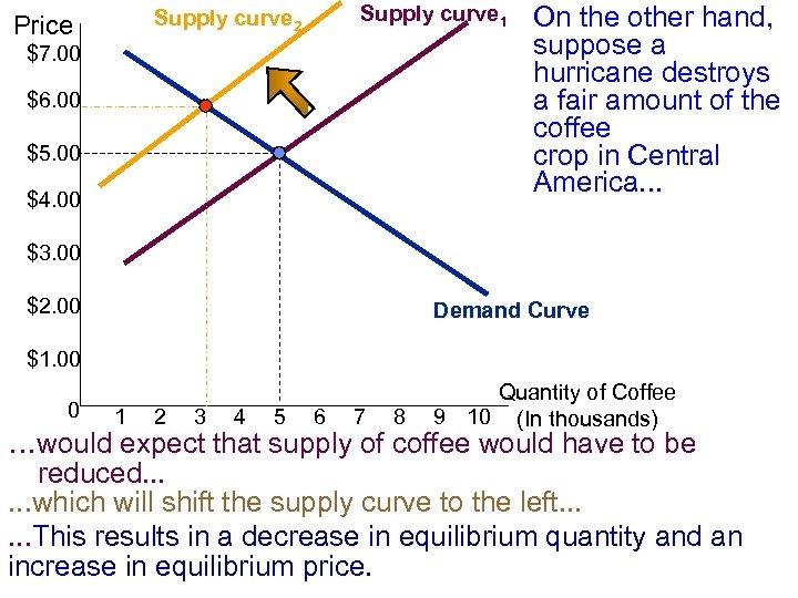 Supply curve 1 Supply curve 2 Price $7. 00 $6. 00 $5. 00 $4.