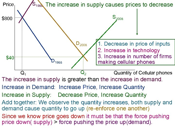 S 1988 Price The increase in supply causes prices to decrease S 2008 $800