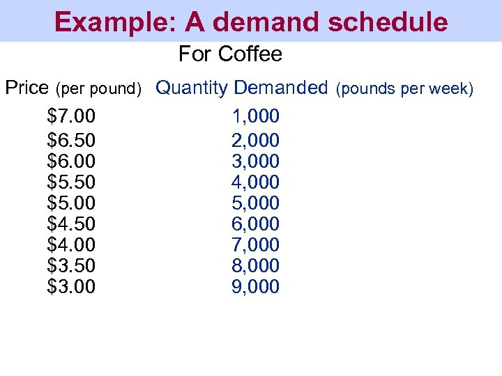 Example: A demand schedule For Coffee Price (per pound) Quantity Demanded (pounds per week)