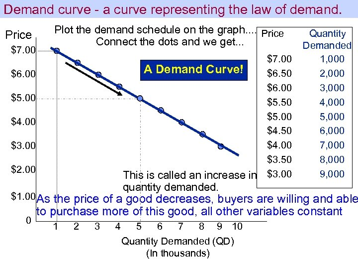 Demand curve - a curve representing the law of demand. Plot the demand schedule
