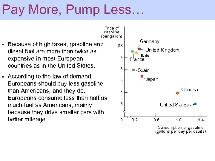 Pay More, Pump Less… Price of gasoline (per gallon) § § Because of high