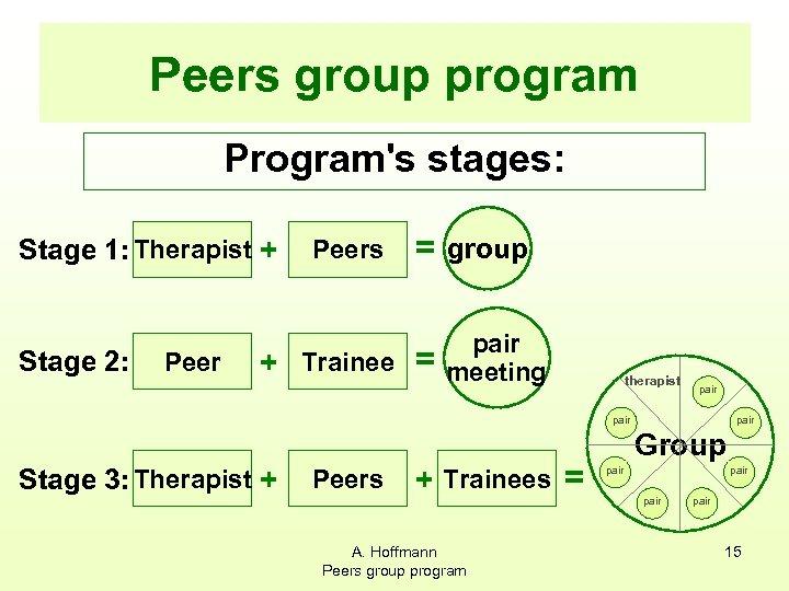Peers group program Program's stages: Stage 1: Therapist + Stage 2: Peers = group