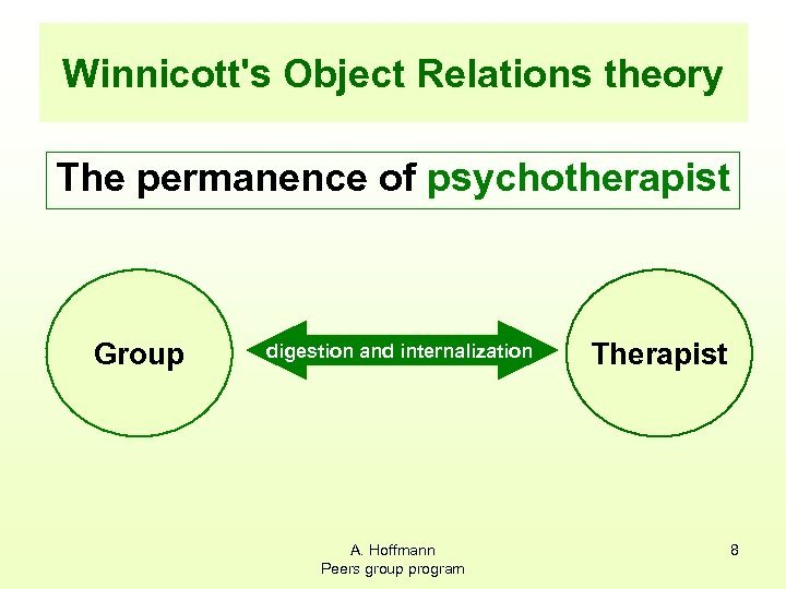 Winnicott's Object Relations theory The permanence of psychotherapist Group digestion and internalization A. Hoffmann