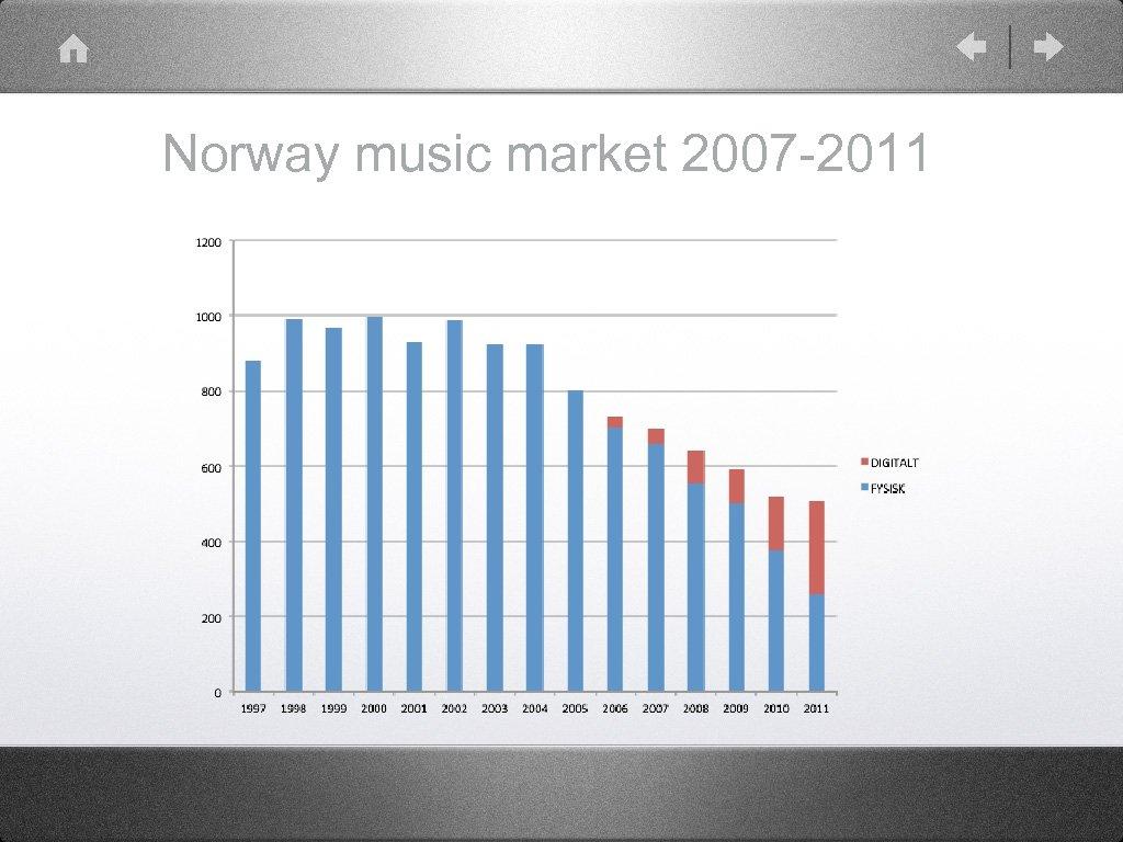 Norway music market 2007 -2011