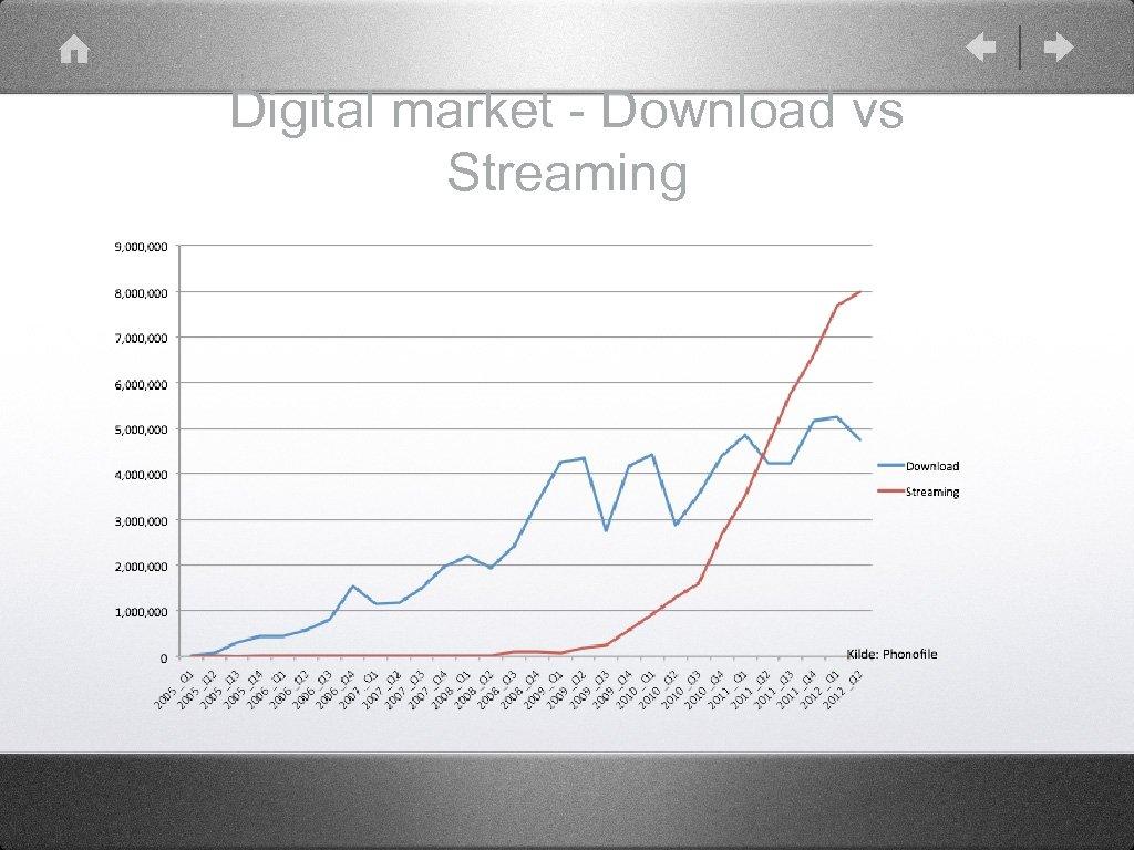 Digital market - Download vs Streaming