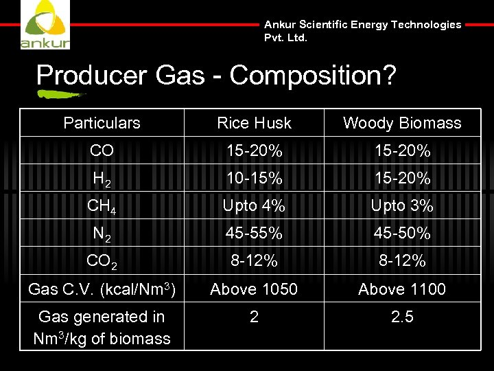 Ankur Scientific Energy Technologies Pvt. Ltd. Producer Gas - Composition? Particulars Rice Husk Woody