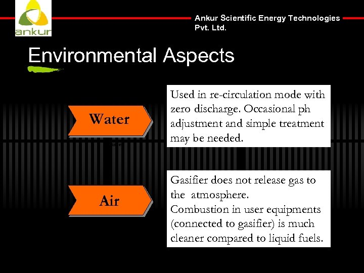 Ankur Scientific Energy Technologies Pvt. Ltd. Environmental Aspects Water Package Air Used in re-circulation
