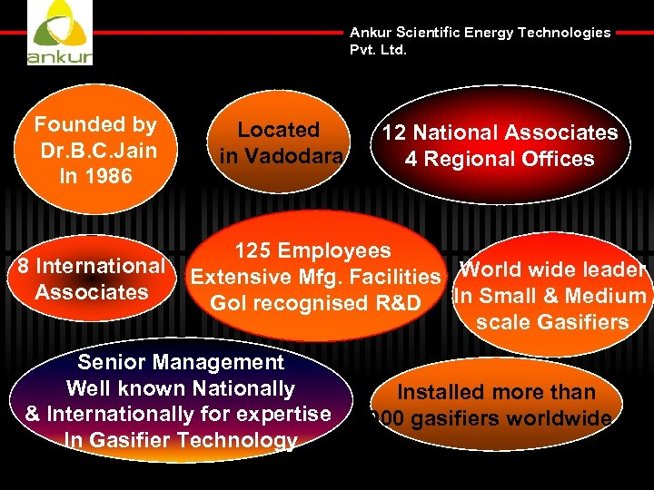 Ankur Scientific Energy Technologies Pvt. Ltd. Founded by Dr. B. C. Jain In 1986