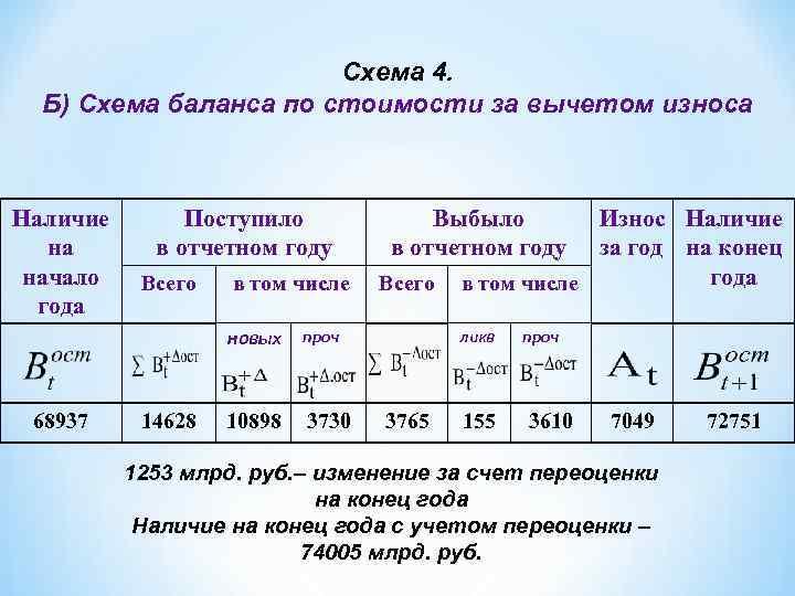 Схема 4. Б) Схема баланса по стоимости за вычетом износа Наличие на начало года