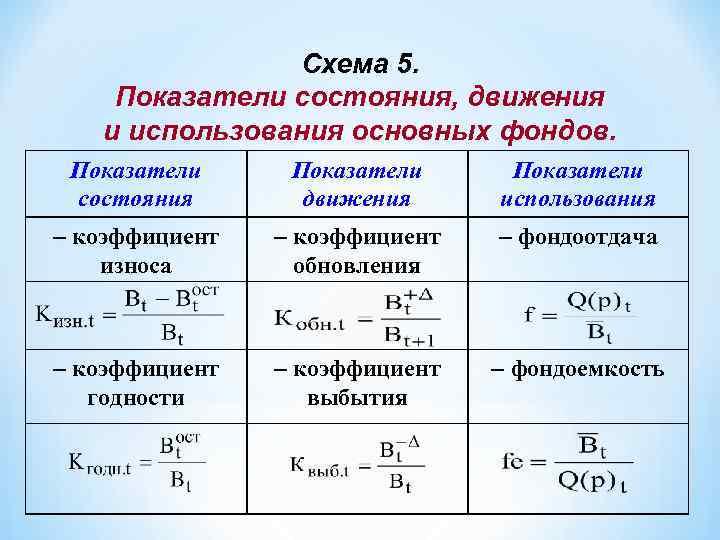 Схема 5. Показатели состояния, движения и использования основных фондов. Показатели состояния Показатели движения Показатели