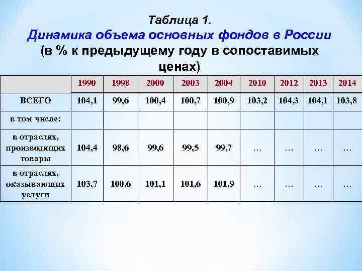 Таблица 1. Динамика объема основных фондов в России (в % к предыдущему году в