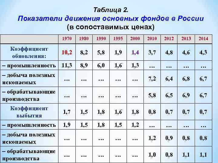 Таблица 2. Показатели движения основных фондов в России (в сопоставимых ценах) 1970 1980 1995
