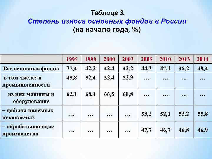 Таблица 3. Степень износа основных фондов в России (на начало года, %) 1995 1998