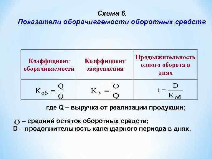 Схема 6. Показатели оборачиваемости оборотных средств Коэффициент оборачиваемости Коэффициент закрепления Продолжительность одного оборота в