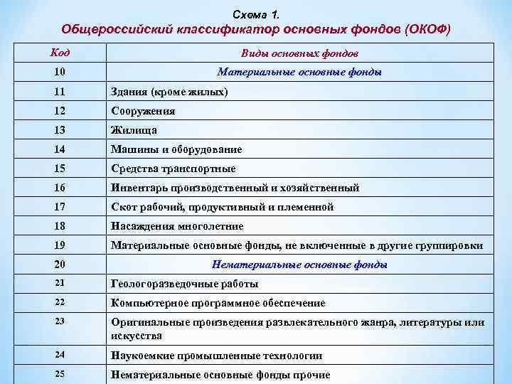 Схема 1. Общероссийский классификатор основных фондов (ОКОФ) Код Виды основных фондов 10 Материальные основные