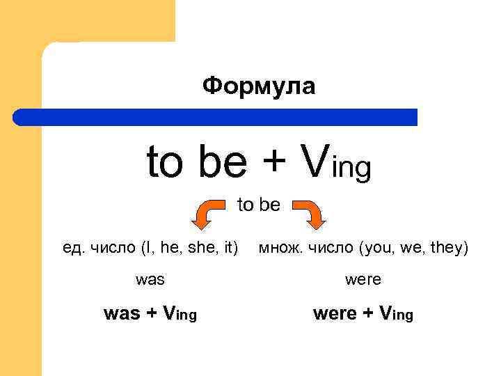 Формула to be + Ving to be ед. число (I, he, she, it) множ.
