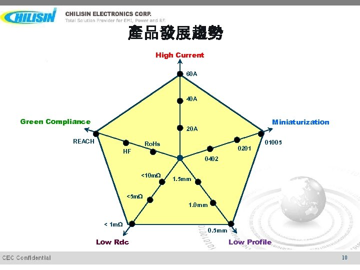 產品發展趨勢 High Current 60 A 40 A Green Compliance Miniaturization 20 A REACH Ro.