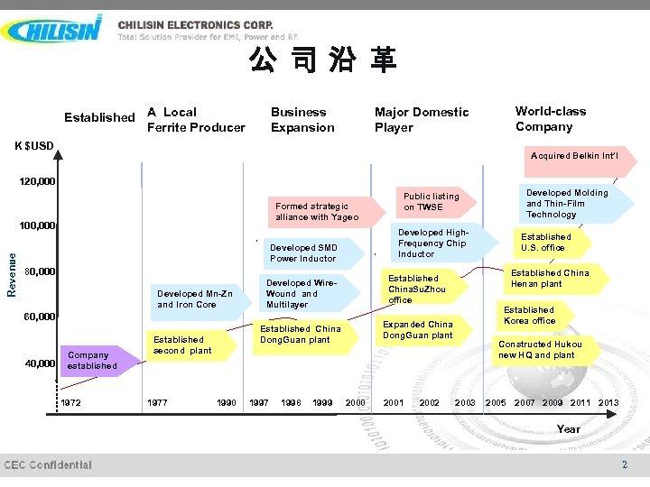 公司沿革 Established A Local Ferrite Producer Business Expansion World-class Company Major Domestic Player K