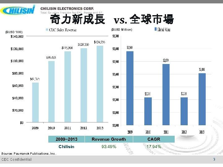 奇力新成長 vs. 全球市場 ($USD Million) ($USD ' 000) 2009~2013 Revenue Growth CAGR Chilisin 93.