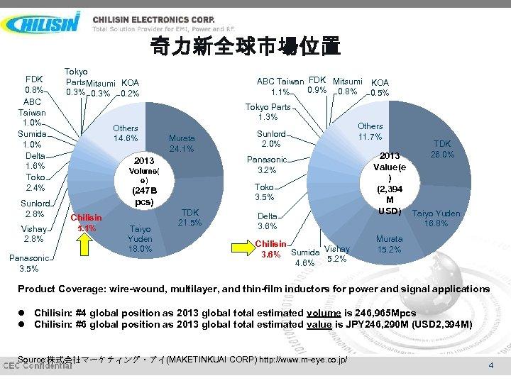 奇力新全球市場位置 FDK 0. 8% ABC Taiwan 1. 0% Sumida 1. 0% Delta 1. 6%