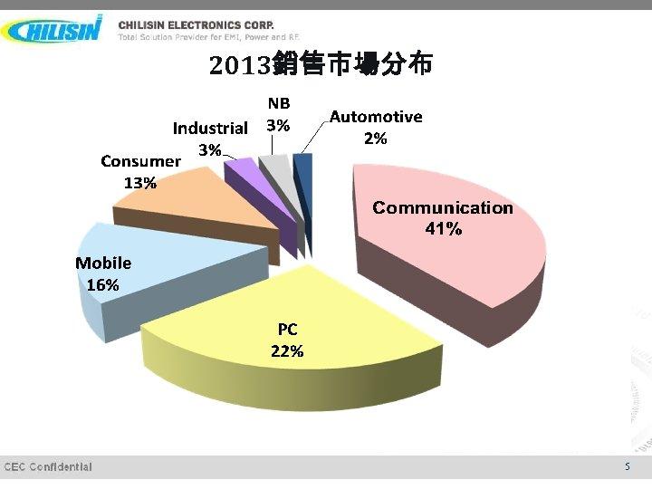 2013銷售市場分布 5