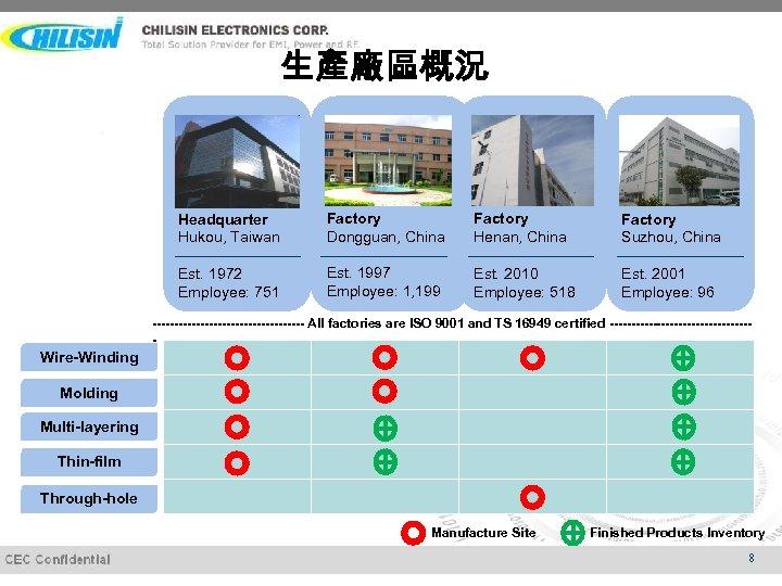 生產廠區概況 Headquarter Hukou, Taiwan Factory Dongguan, China Factory Henan, China Factory Suzhou, China Est.