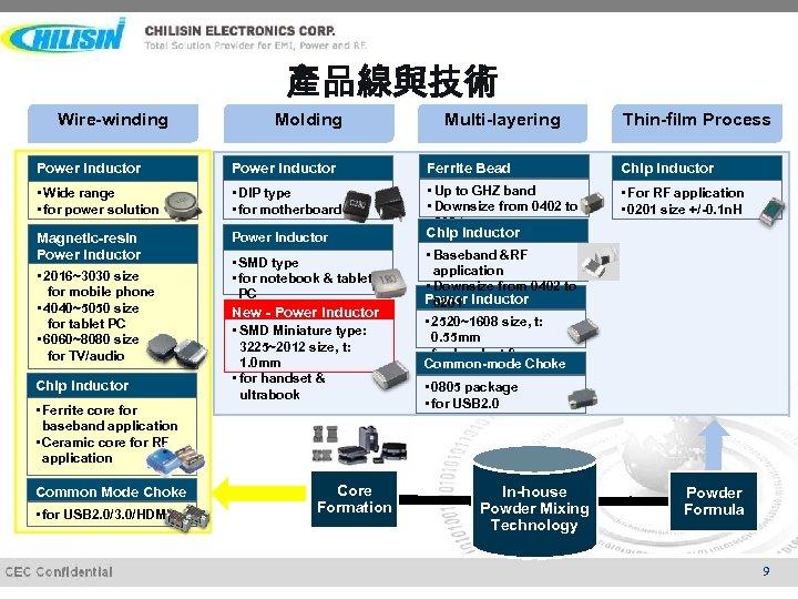 產品線與技術 Wire-winding Molding Multi-layering Thin-film Process Power Inductor Ferrite Bead Chip Inductor • Wide