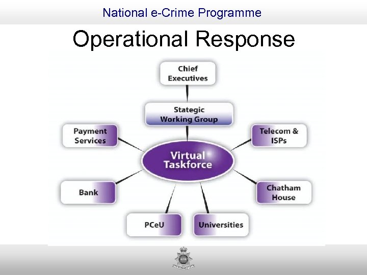 National e-Crime Programme Operational Response