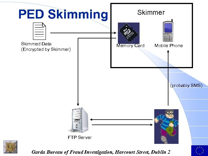 PED Skimming Skimmed Data (Encrypted by Skimmer) Skimmer Memory Card Mobile Phone (probably SMS)