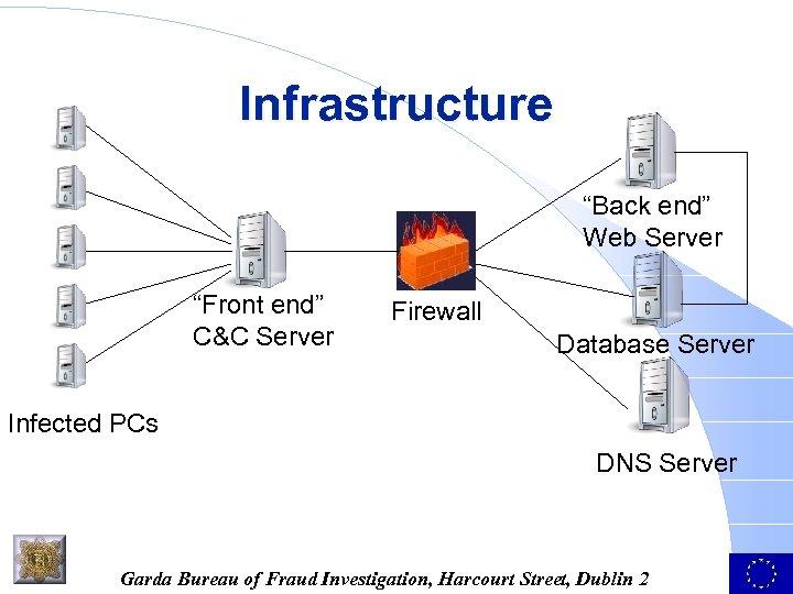 """Infrastructure """"Back end"""" Web Server """"Front end"""" C&C Server Firewall Database Server Infected PCs"""