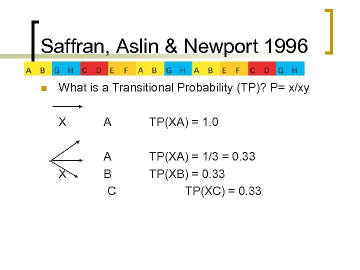 Saffran, Aslin & Newport 1996 n What is a Transitional Probability (TP)? P= x/xy