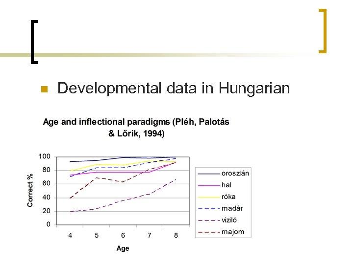 n Developmental data in Hungarian