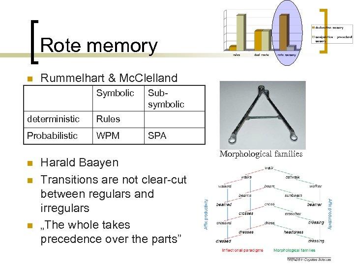 Rote memory n Rummelhart & Mc. Clelland Symbolic deterministic Rules Probabilistic WPM Subsymbolic n