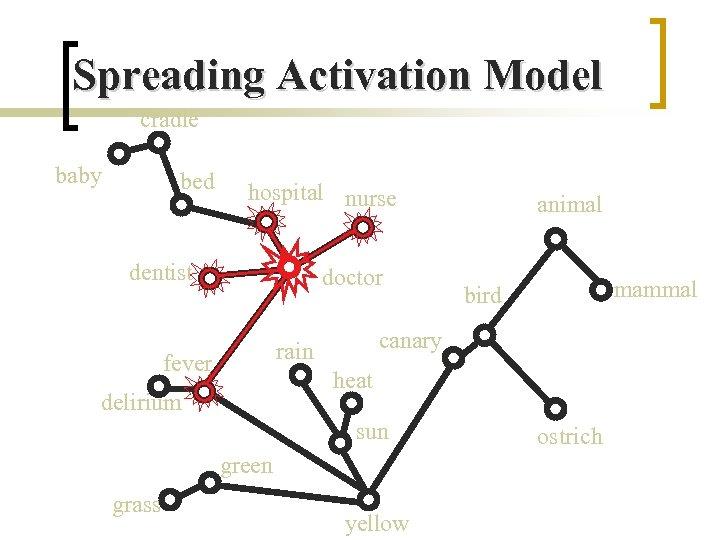 Spreading Activation Model cradle baby bed hospital nurse dentist doctor heat delirium sun green