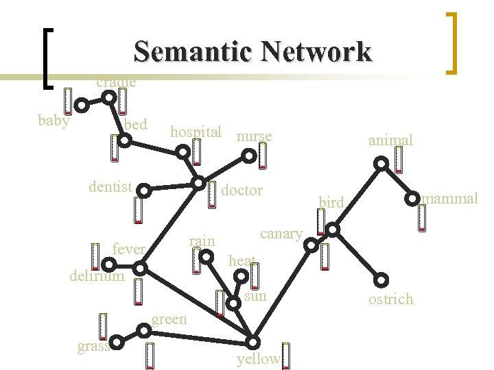 Semantic Network cradle baby bed hospital nurse dentist doctor heat delirium sun green grass