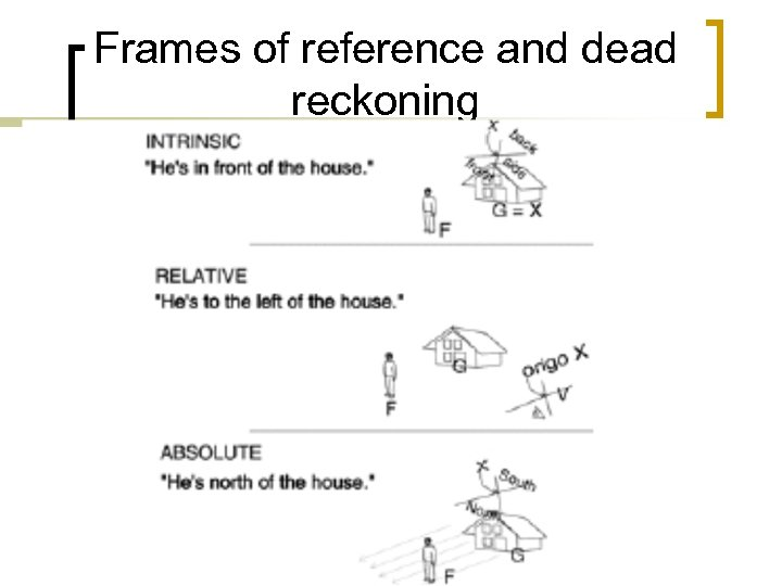 Frames of reference and dead reckoning