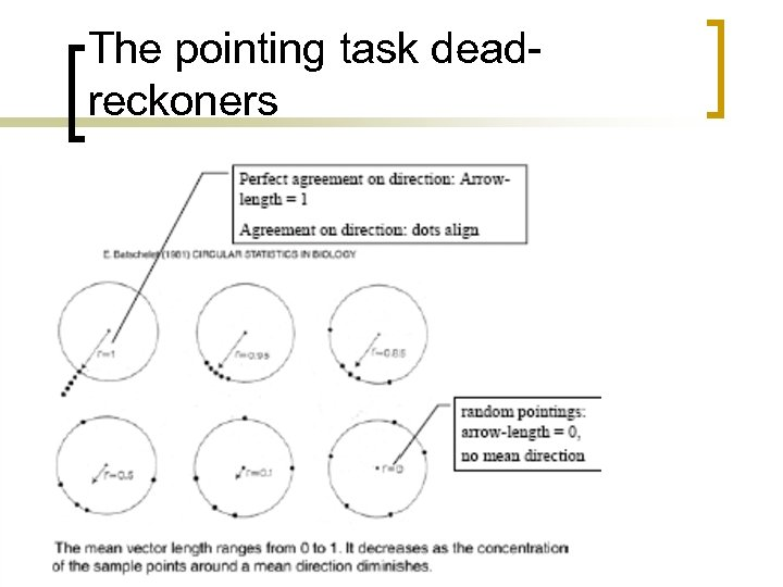 The pointing task deadreckoners