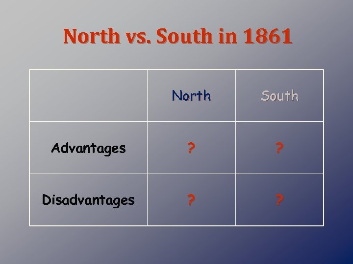 North vs. South in 1861 North South Advantages ? ? Disadvantages ? ?