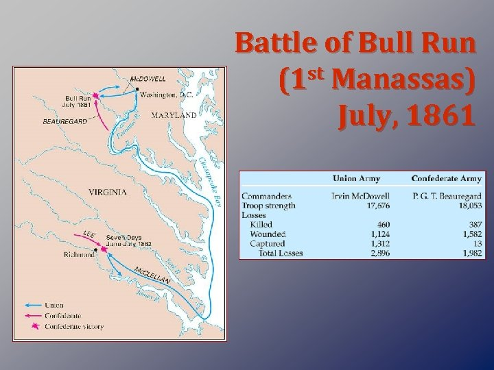 Battle of Bull Run st Manassas) (1 July, 1861